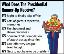 What Does the Presidential Runner-Up Receive?